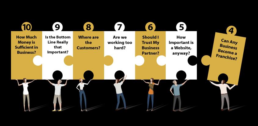 TEN MOST DEMANDING SMALL BUSINESS CHALLENGES